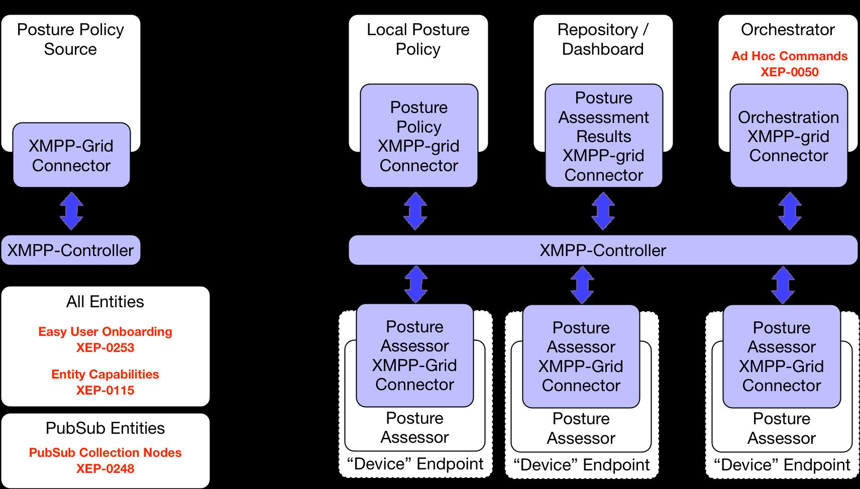 Agents as XMPP Clients