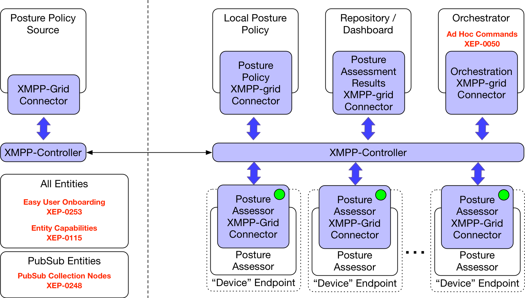 XMPP Presence for Agents