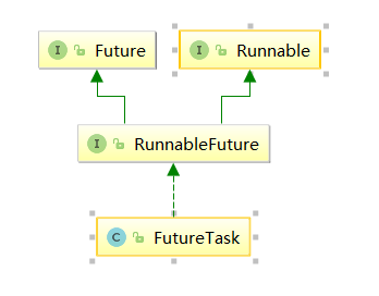 FutureTask接口实现关系
