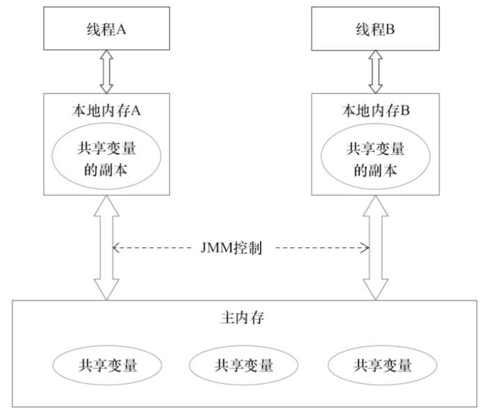 JMM内存模型的抽象结构示意图