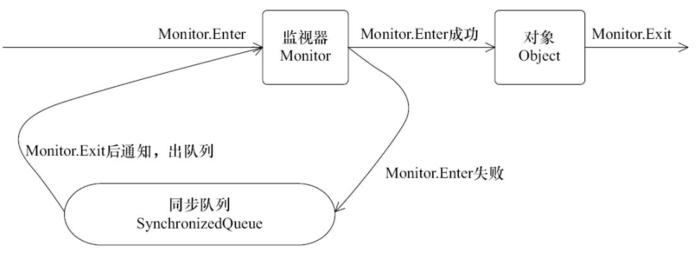 对象,对象监视器,同步队列和线程状态的关系