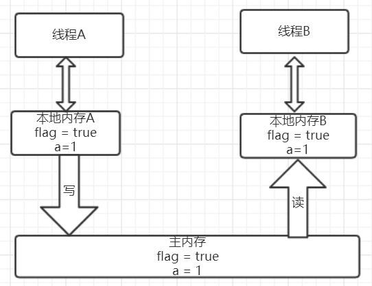 线程B读volatile后的内存状态图