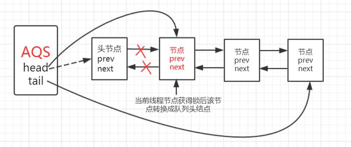 当前节点引用线程获取锁,当前节点设置为队列头结点.png