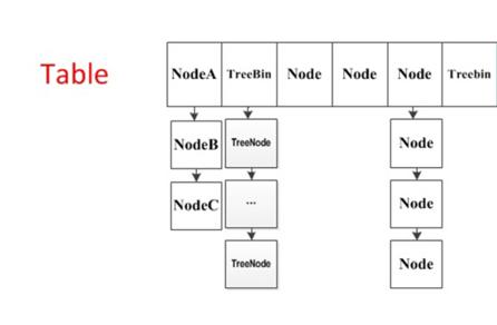 ConcurrentHashMap散列桶数组结构示意图