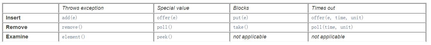 BlockingQueue基本操作.png