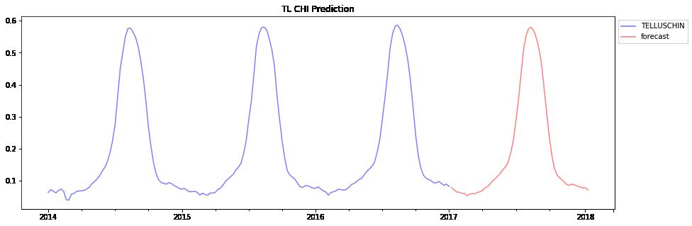 Tellus Labs ARIMA Model