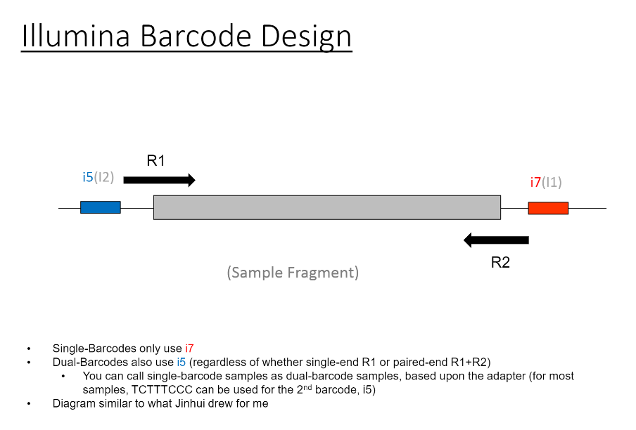 Illumina Barcode Design