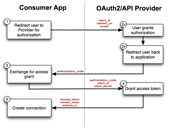 The OAUTH2 flow