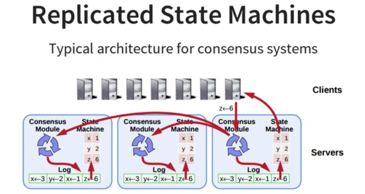 Replicated State Machines