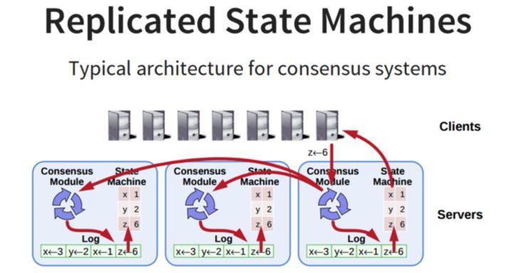 Replicated State Machines