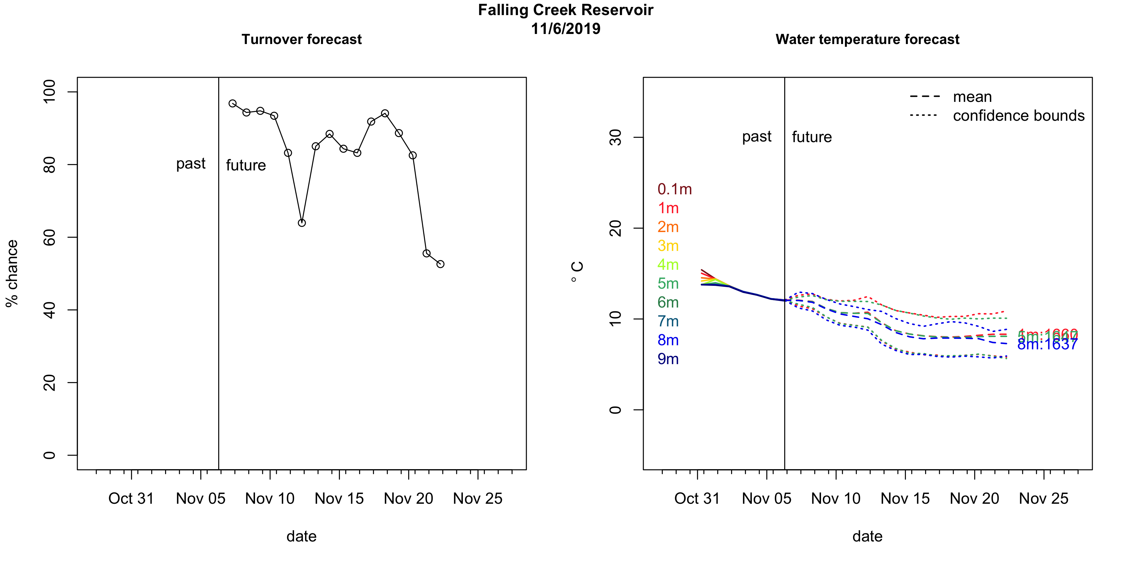 Current Forecast for Falling Creek Reservoir