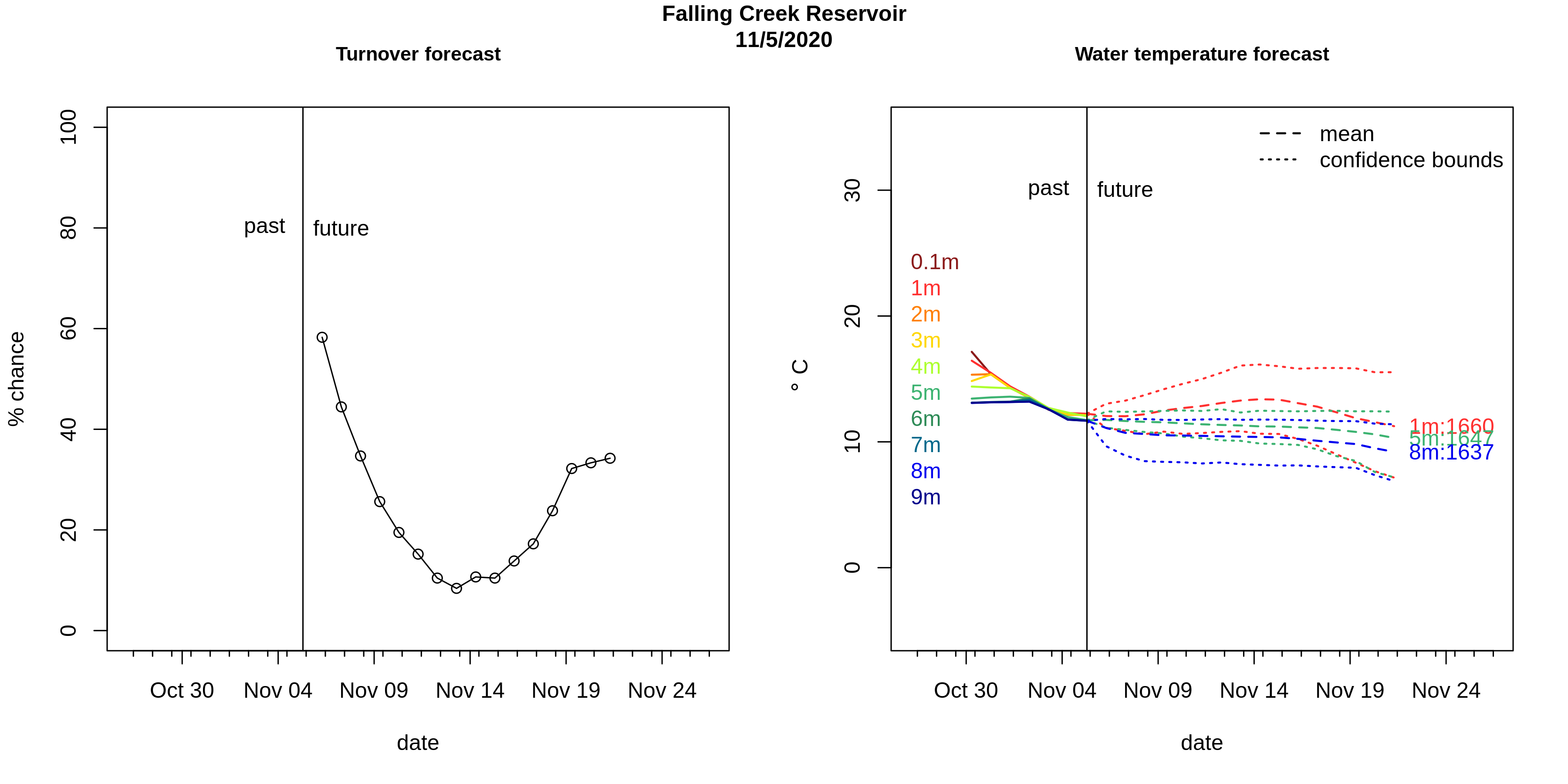 Current Forecast for Falling Creek Reservoir