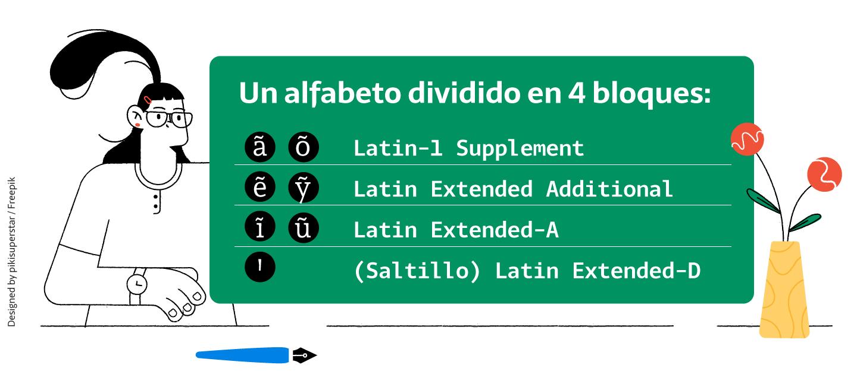 El alfabeto guaraní tiene una vida digital dividia en 4 bloques de Unicode.