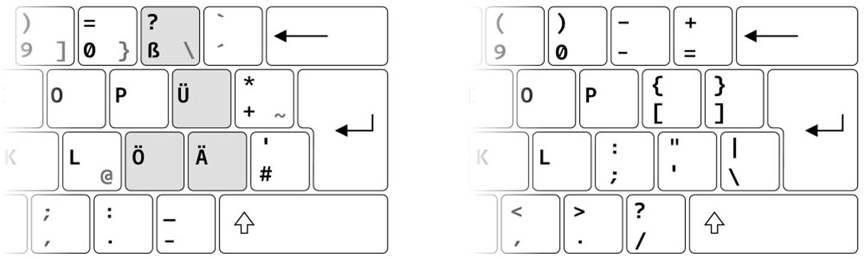 A la izquierda un teclado alemán con [ß] [ä] [ö] [ü] y a la derecha teclado inglés.