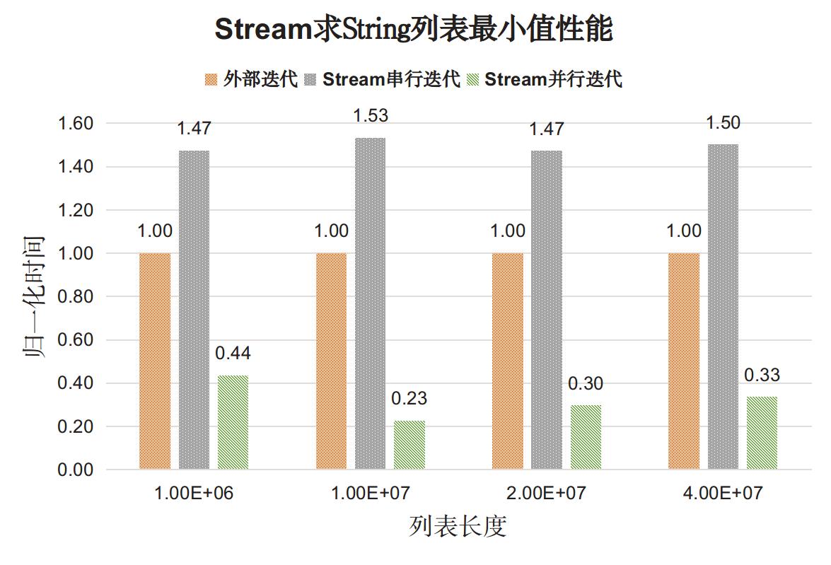 perf_Stream_min_String