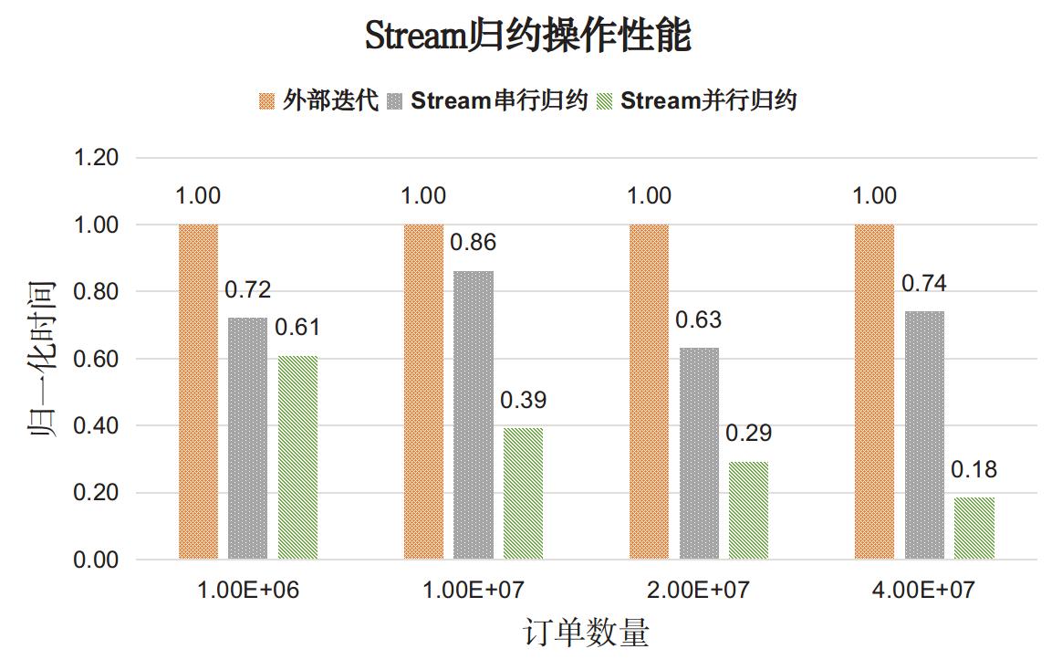 perf_Stream_reduction