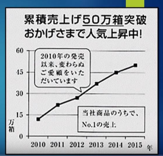 必ず右上がりになる累積グラフ