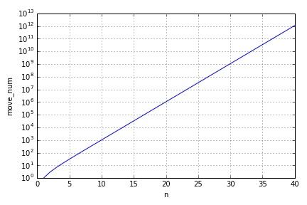 移動回数ののグラフ