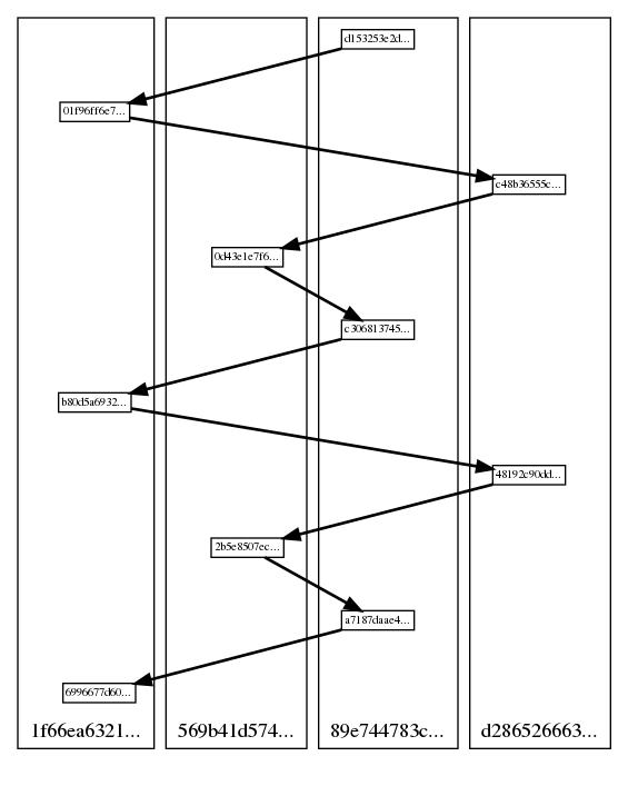 DAG visualization example