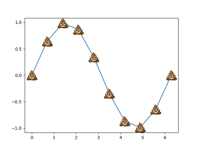 a sine wave of poo