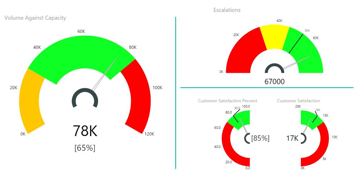ScreenshotBase Visual Awesomeness Unlocked: Tachometer Gauge Custom Visual