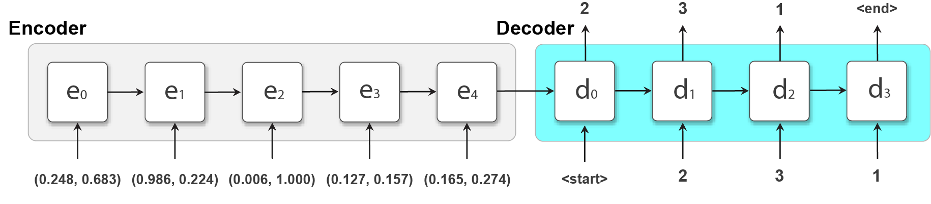 Sequence-to-sequence Model