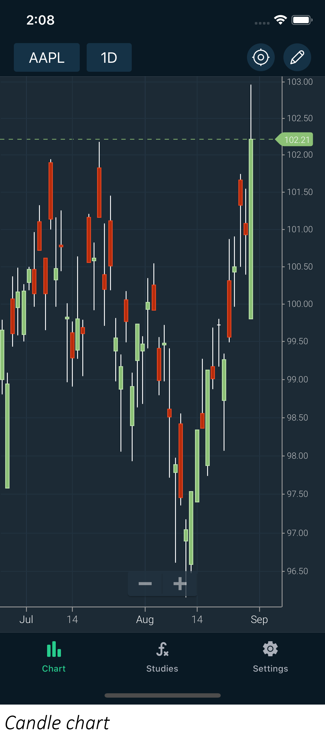 Candle chart