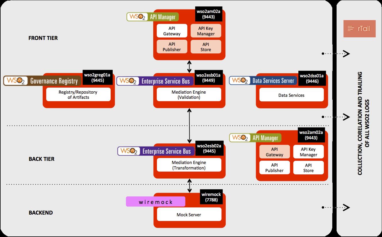 WSO2 Development Server Map