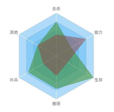 some nice chart