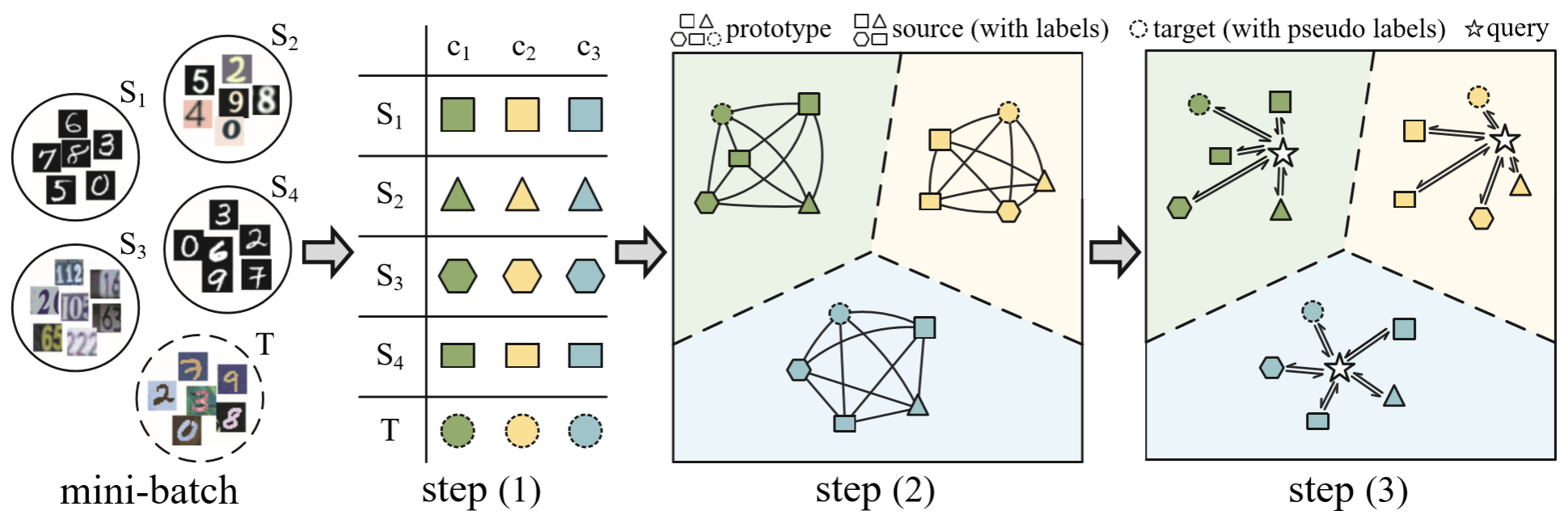 Learning to Combine: Knowledge Aggregation for Multi-Source Domain  Adaptation   Papers With Code