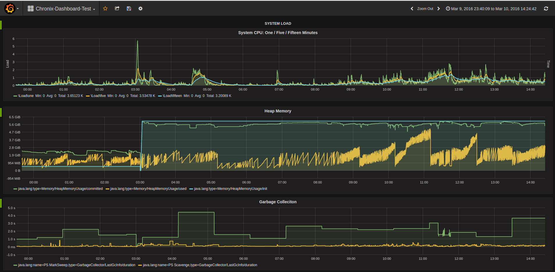 Chronix-Grafana-Integration
