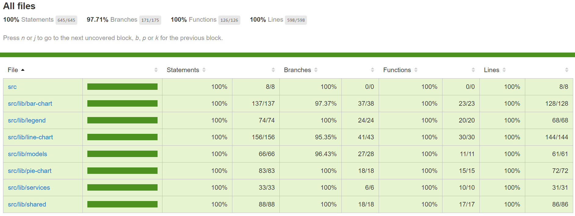 current Code coverage