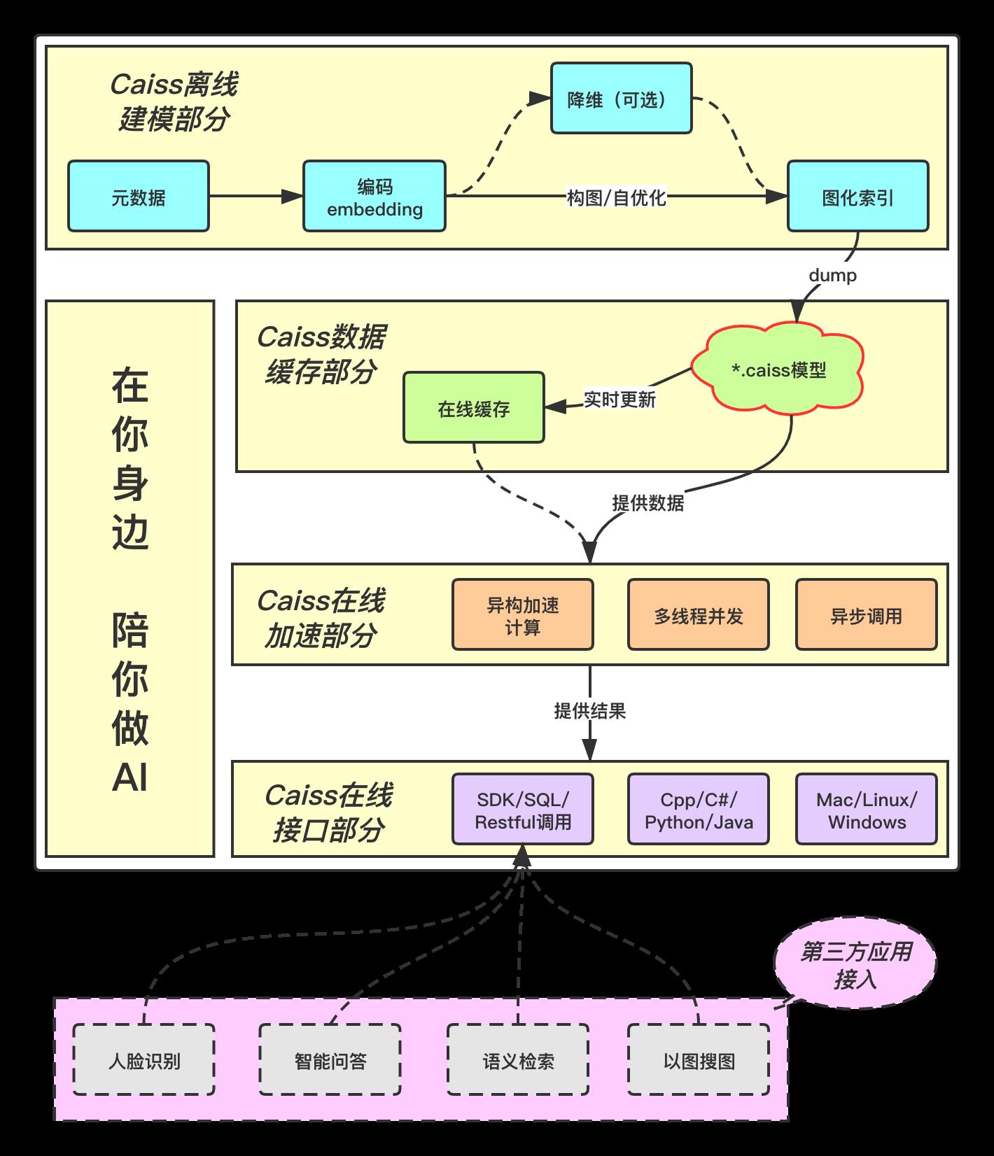 Caiss 架构设计图