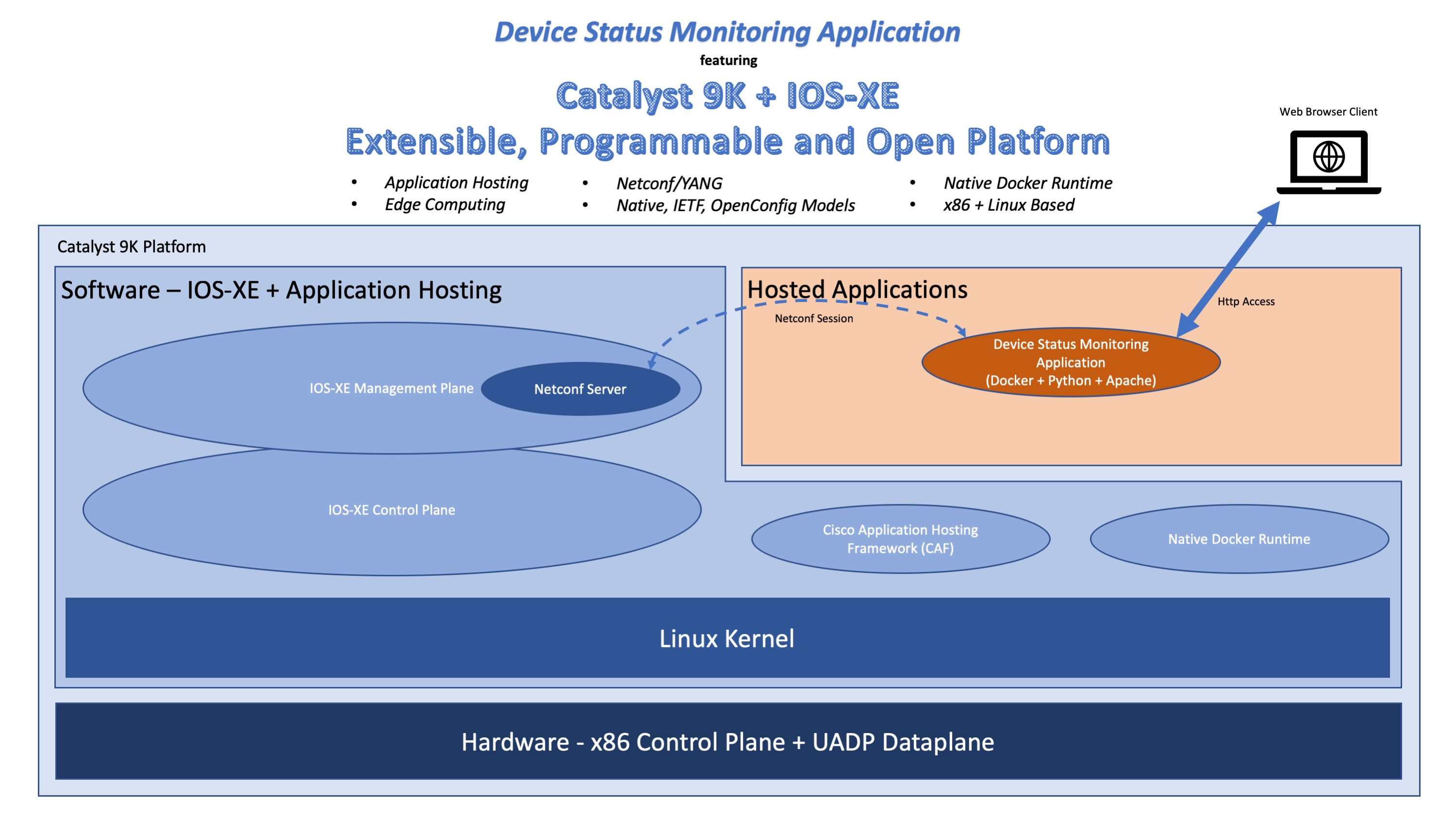 CiscoDevNet/cat9k-device-monitoring-app: Catalyst 9K Device Status