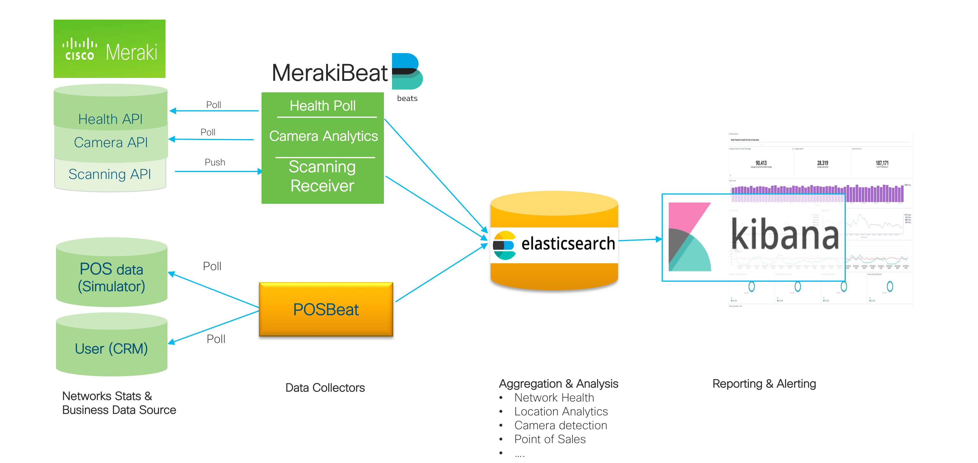 CiscoDevNet/merakibeat: Elastic Beat input plugin for Meraki