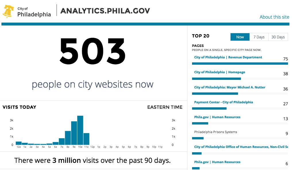 analytics-phila-gov