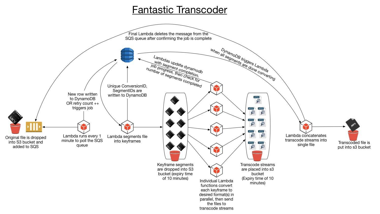 FantasticTranscoder