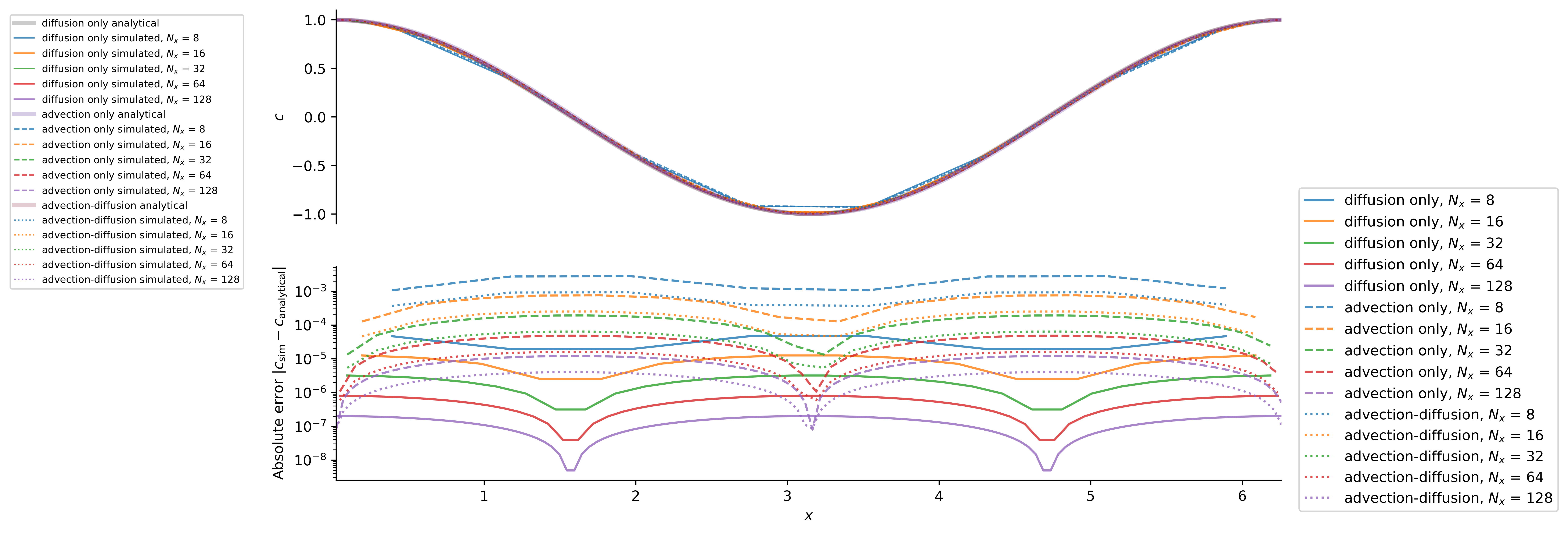 Cosine advection diffusion solutions