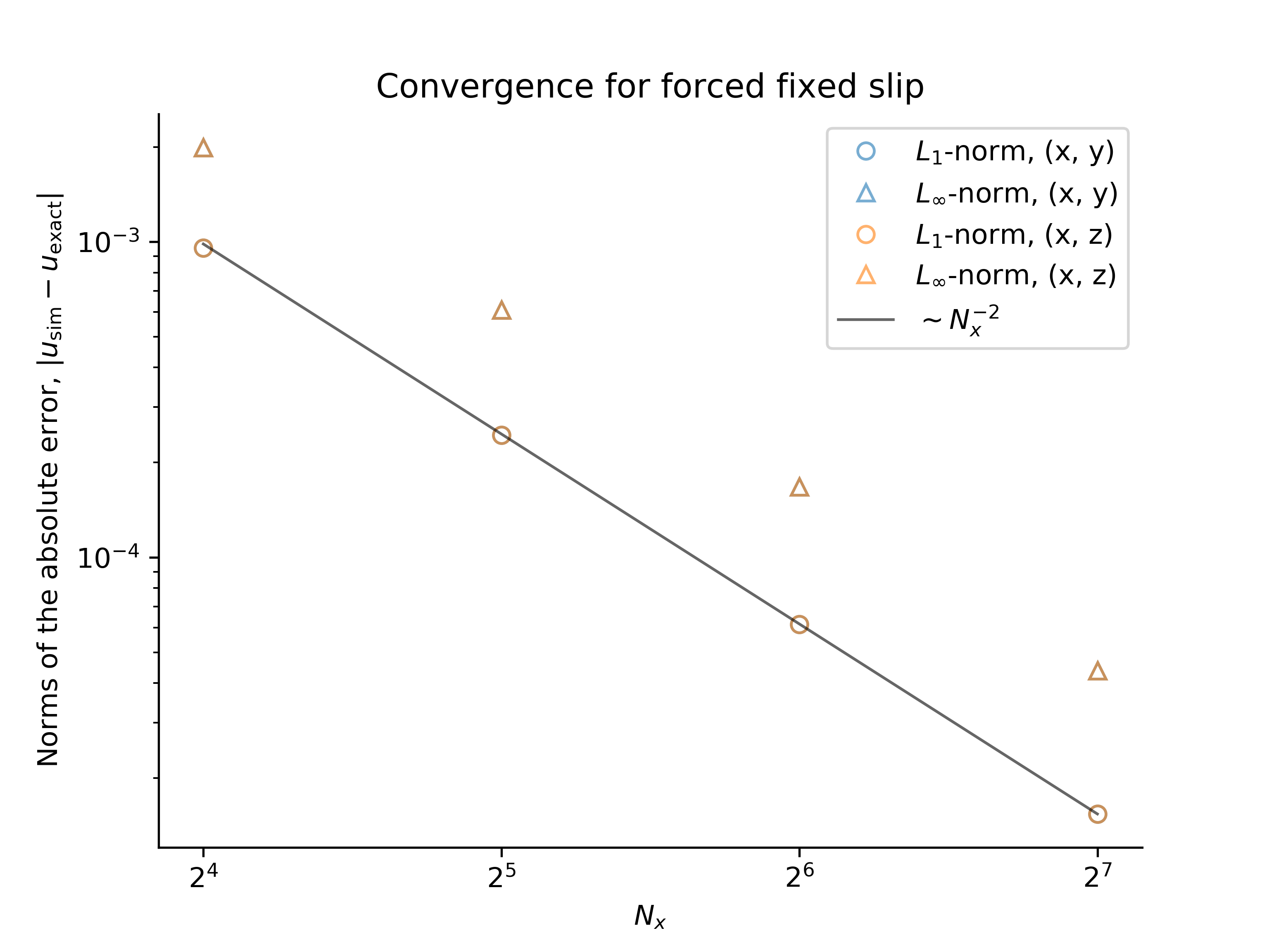 Forced fixed slip convergence