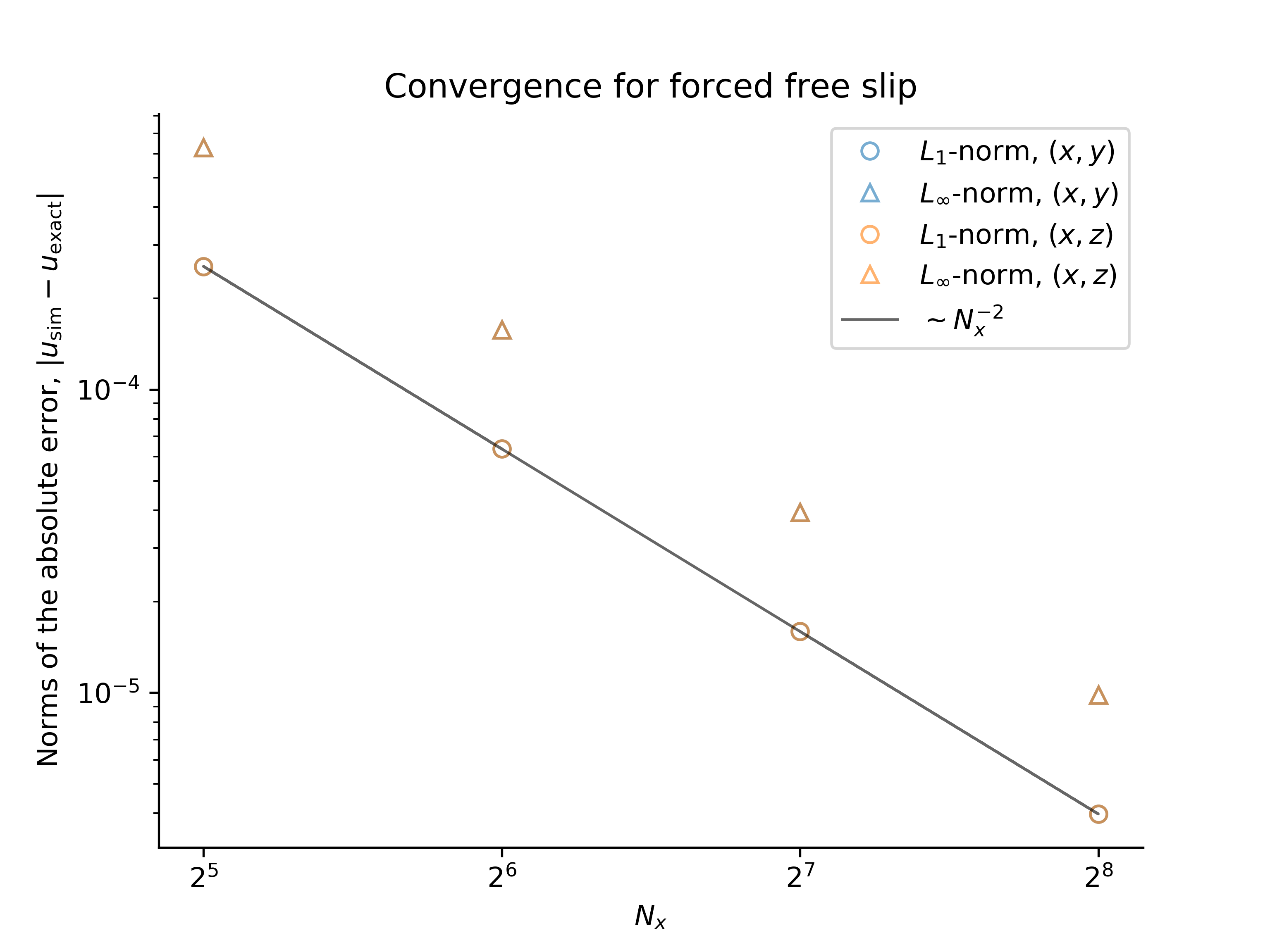 Forced free slip convergence