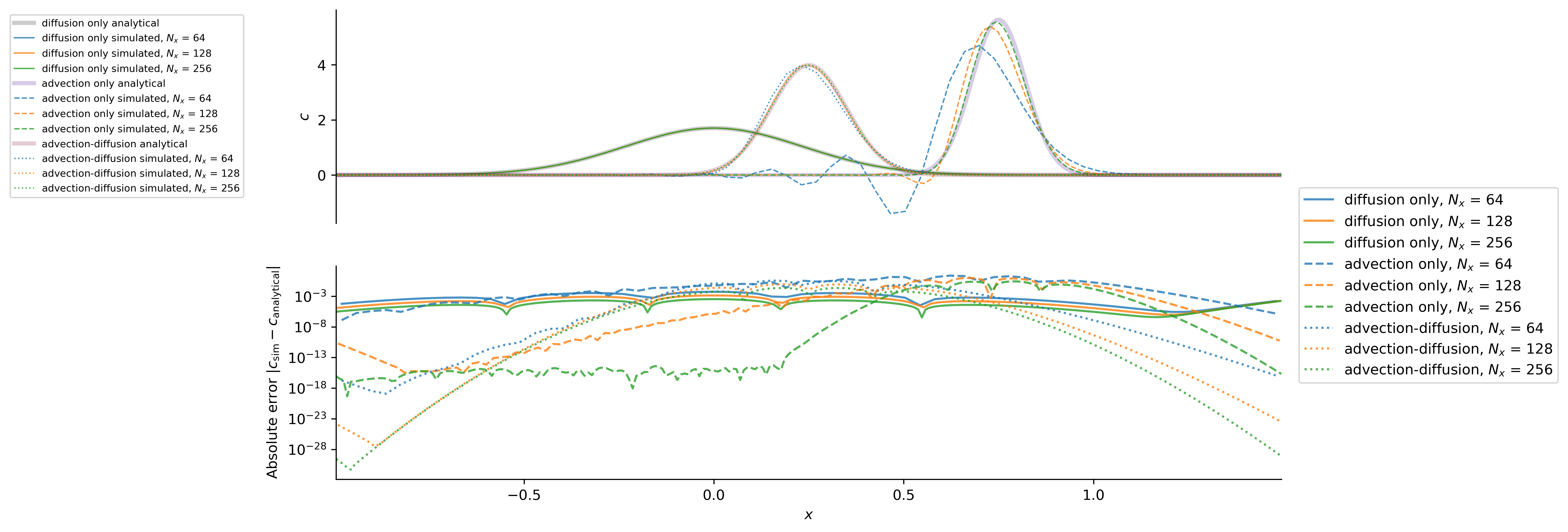 Gaussian advection diffusion solutions