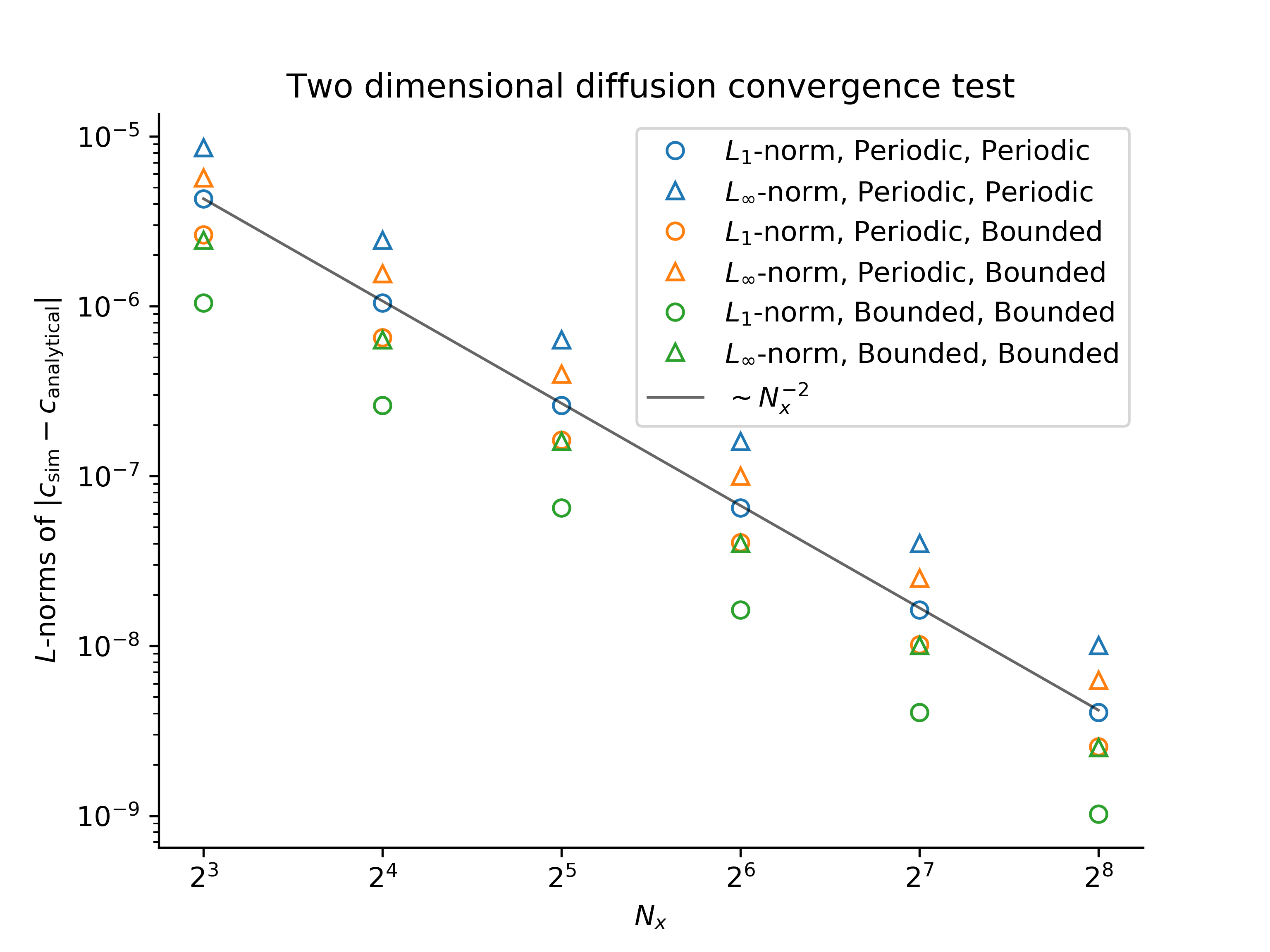 Two dimensional diffusion convergence