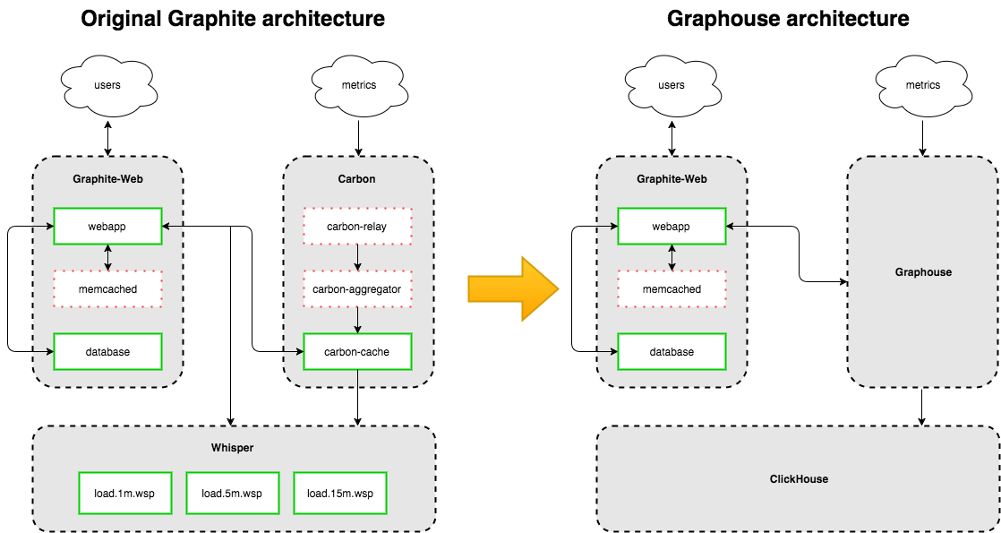 arch_overview