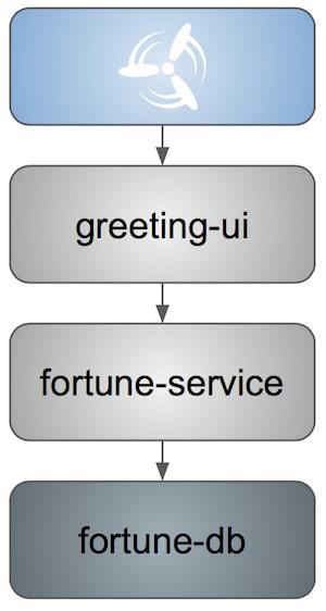 fortune service e2e tests