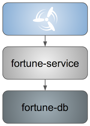 fortune service smoke tests