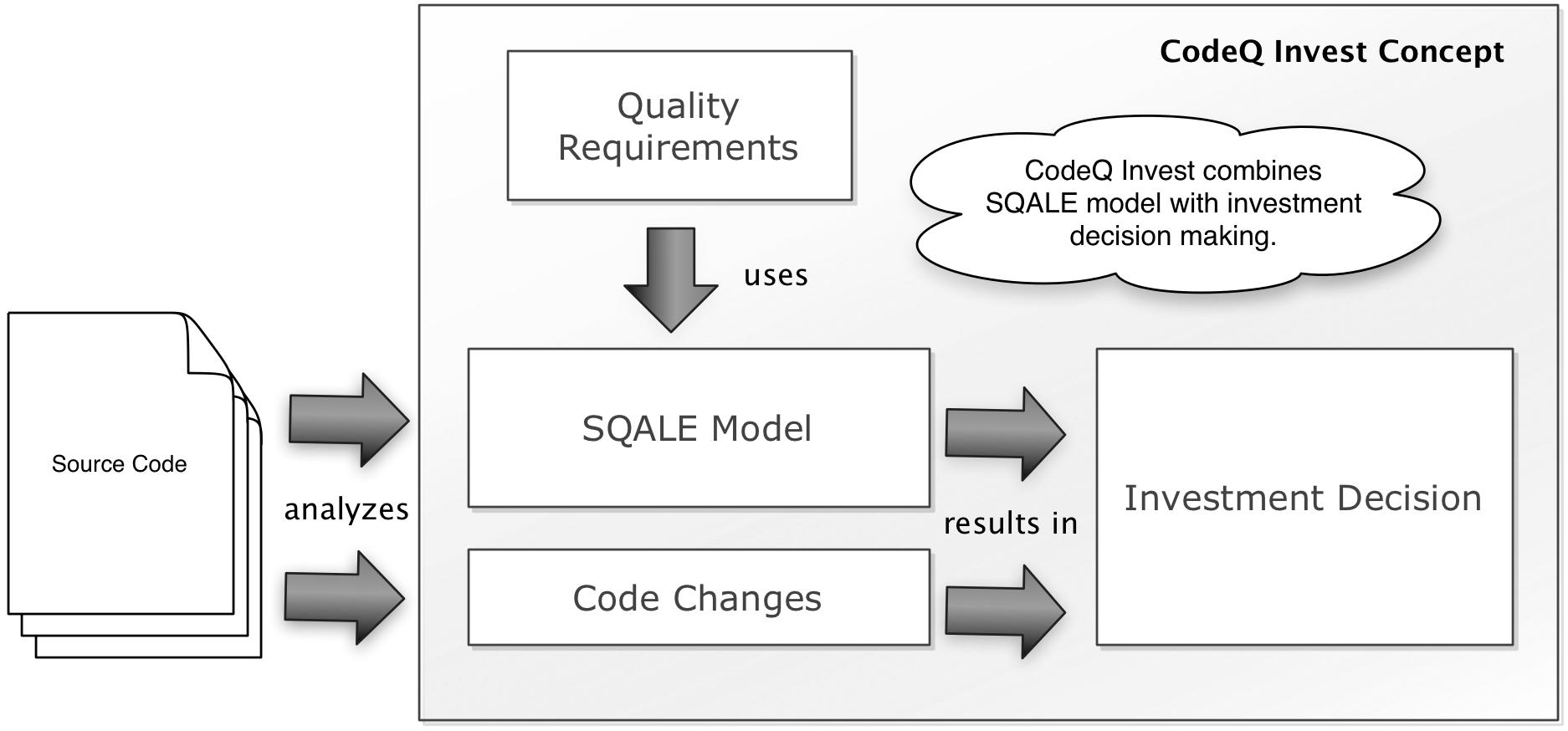 CodeQ Invest concept