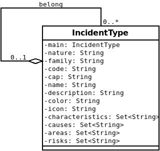 EMIS Incident Type Domain Model