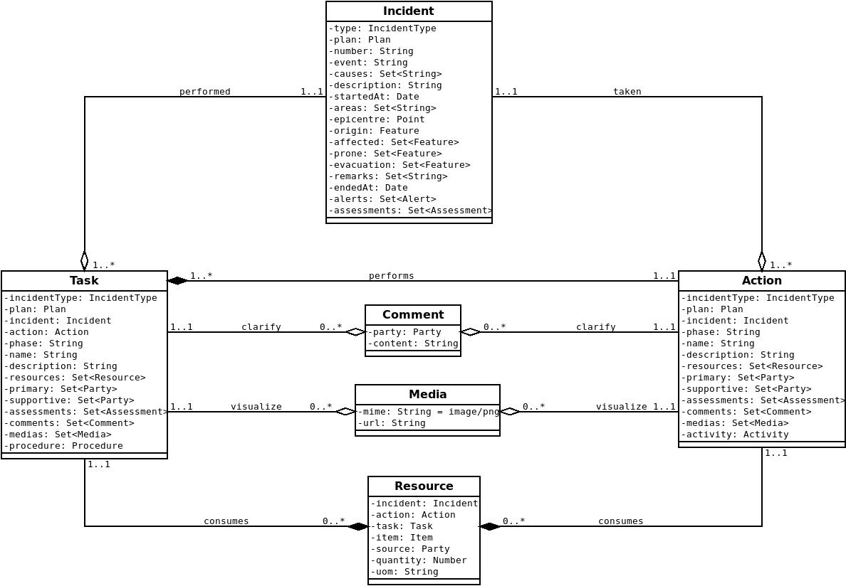 EMIS Incident Domain Model