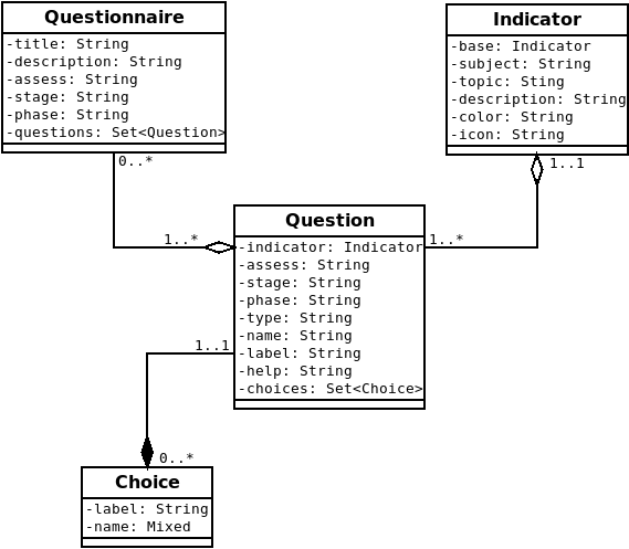EMIS Questionnaire Domain Model