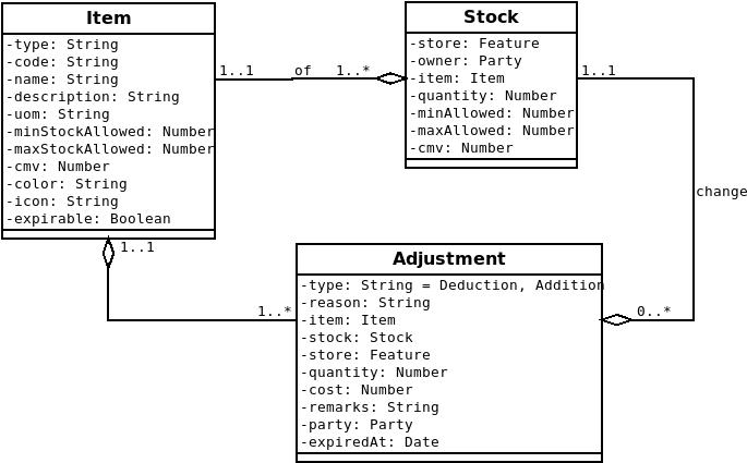 EMIS Resource Domain Model